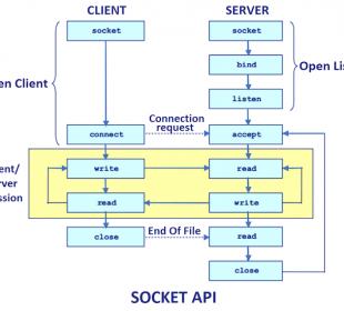 socket programming in java